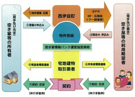 空き家バンクイメージ図